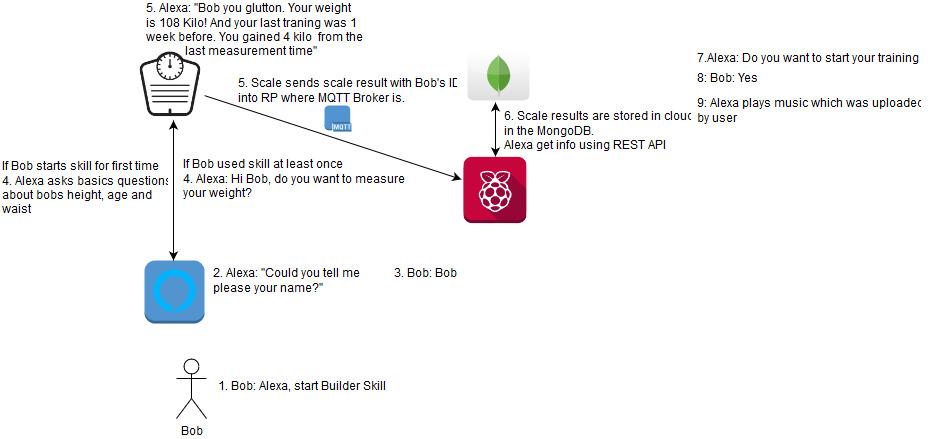 HackathonDiagram(1)