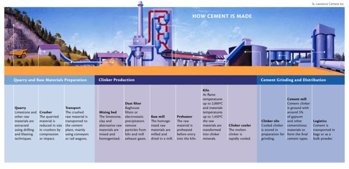 How-Cement-is-Made-large.jpg
