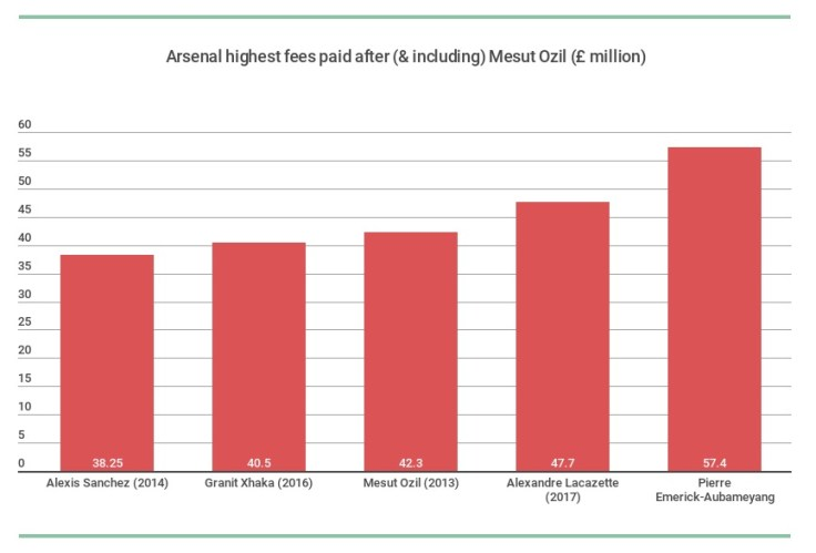 arsenal-highest-fees-paid-after-and-including-mesut-ozil.png - Crop