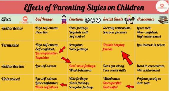 Effects of Parenting Styles on Children