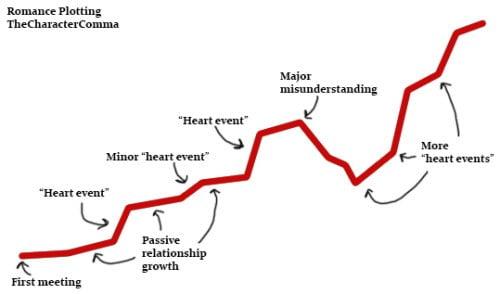 Writing a Romantic Sub Plot - Roadmap