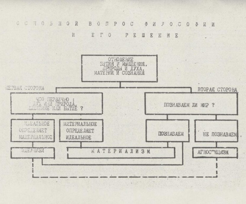 Soviet-era graphic indicating the various paths of philosophy from materialism