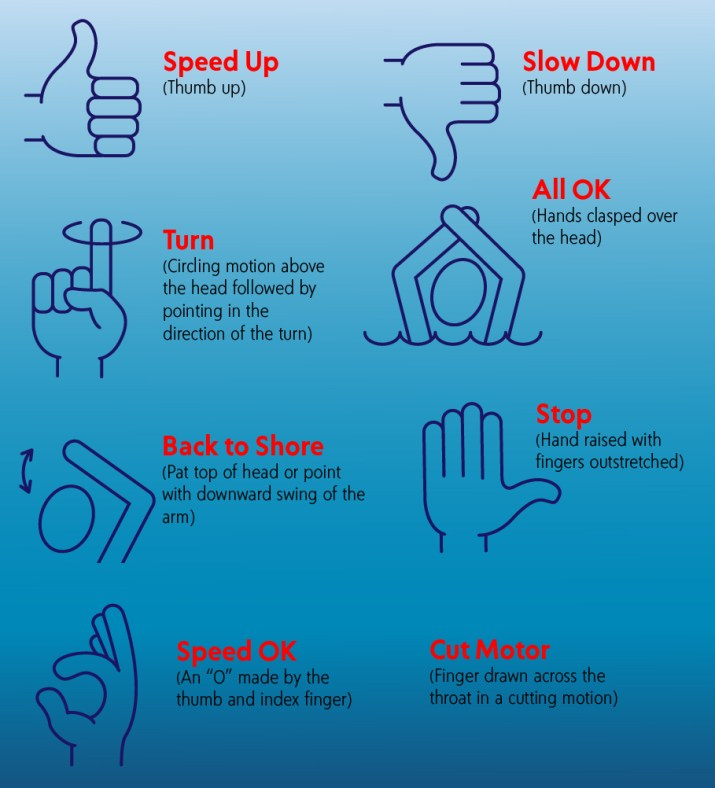 Recognised Waterski Hand Signals