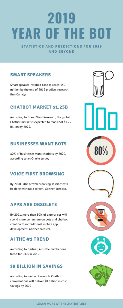 2019 chatbot statistics, 2019 chatbot predictions, 2019 chatbot predictions and statistics
