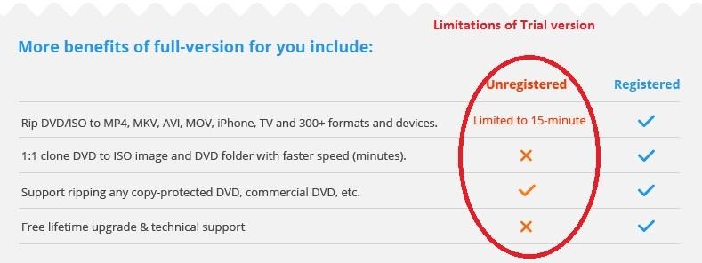 Wonderfox DVD Ripper trial version limitations