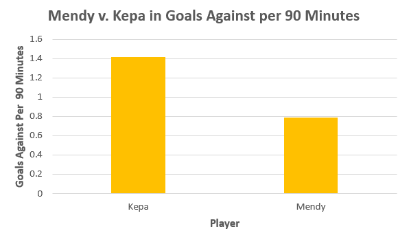 Eduoard Mendy vs Kepa Arrizabalaga in Goals Against per 90 Minutes.