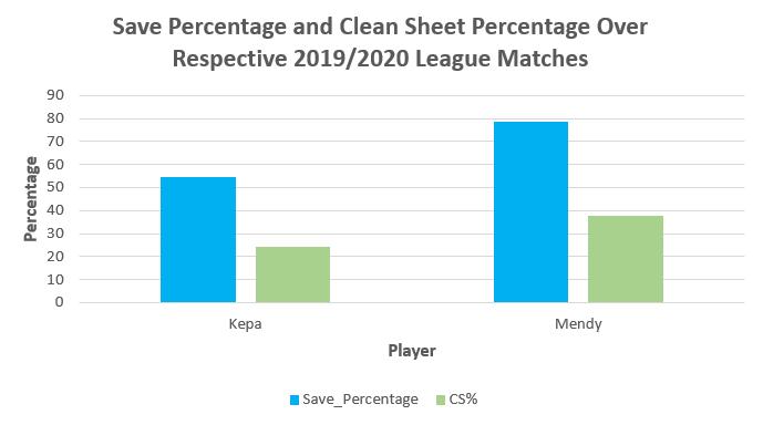 Eduoard Mendy vs Kepa Arrizabalaga Save Percentage and Clean Sheet Percentage in 2019-20.