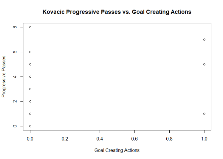 A graph detailing how important Mateo Kovacic is to Chelsea