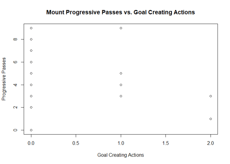 Mason Mount's progressive passes and goal creating actions