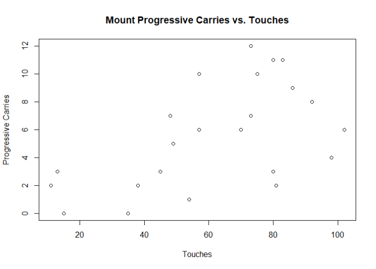 The midfielder's progressive carries and touches