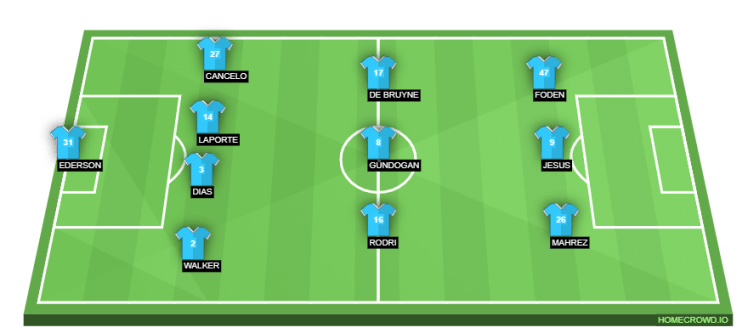 How Manchester City could line up against Chelsea on Saturday