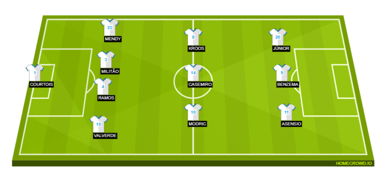 Our predicted Real Madrid line up against Chelsea
