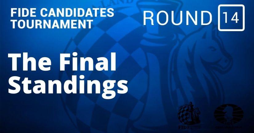 Fide Candidates Tournament – Nepomniachtchi Will Face Carlsen: Round 14