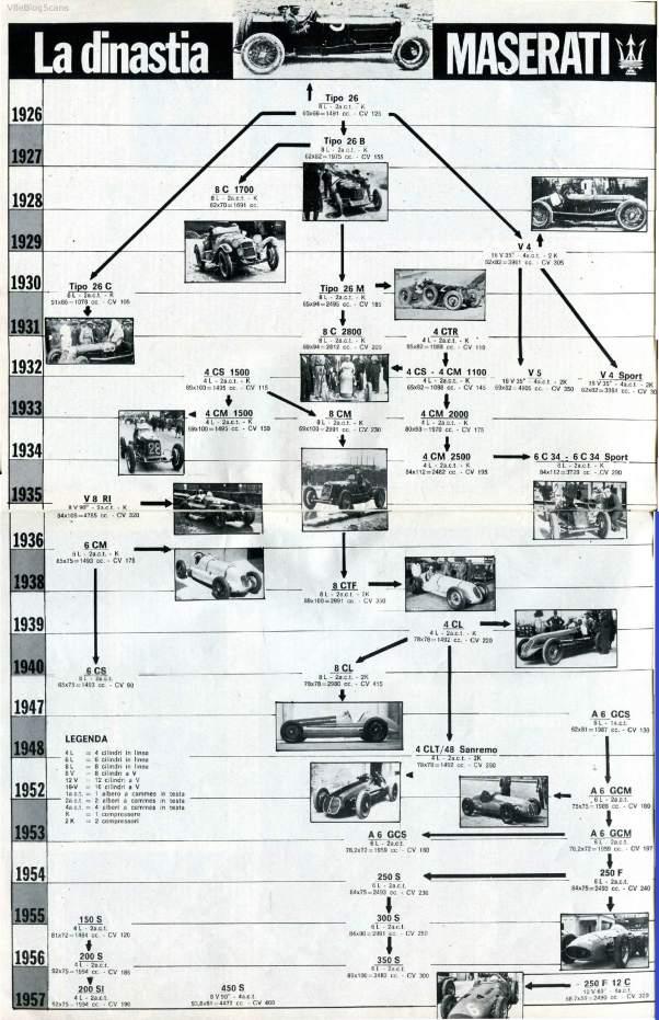 Maserati monoposto lineage