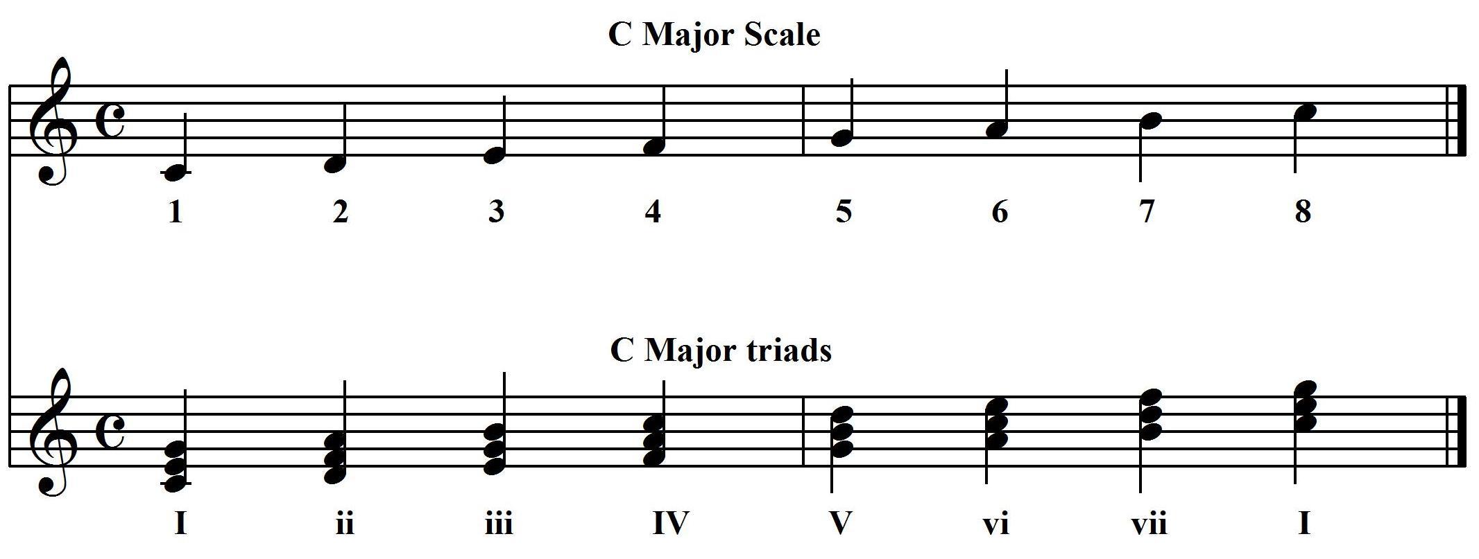 The Church Pianist Chords