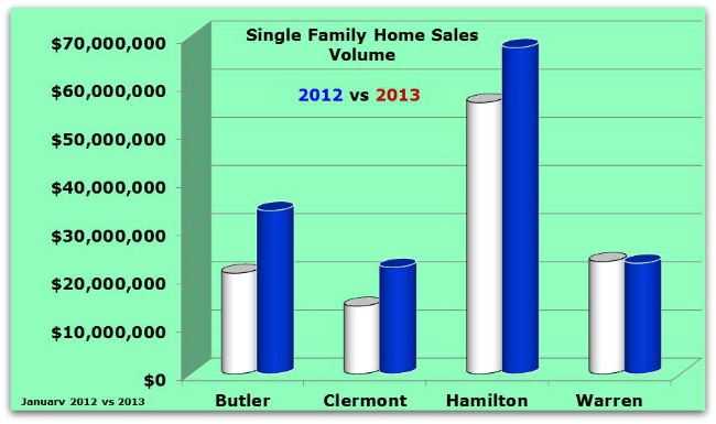 Greater Cincinnati Home Sales Upedate