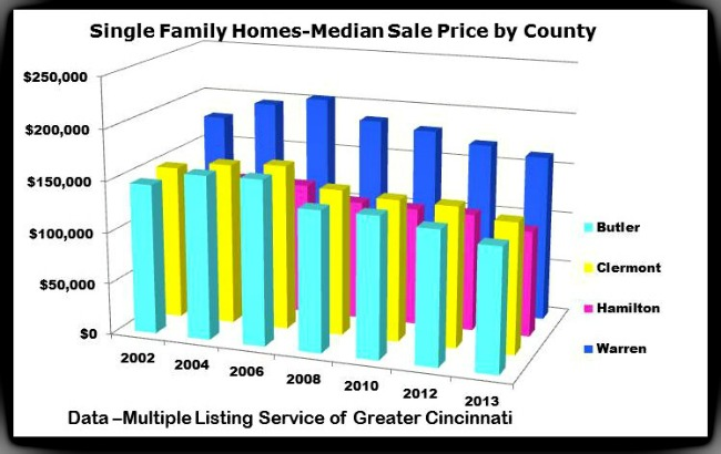 Comparing 2006 to 2012 -median sales prices dropped 26% in Butler County, 8% in Clermont, 17% in Hamilton and 16% in Warren County.  In 2012 76 condos sold for $300,000 + with 12 units selling above $600,000 in Hamilton County.  Butler County -5 units for $300,00+, Clermont County -1 unit above $300,00 and in Warren County 8 units sold for $300,000+.  The chart covers all condo sales by county and may vary greatly for specific complexes or communities-