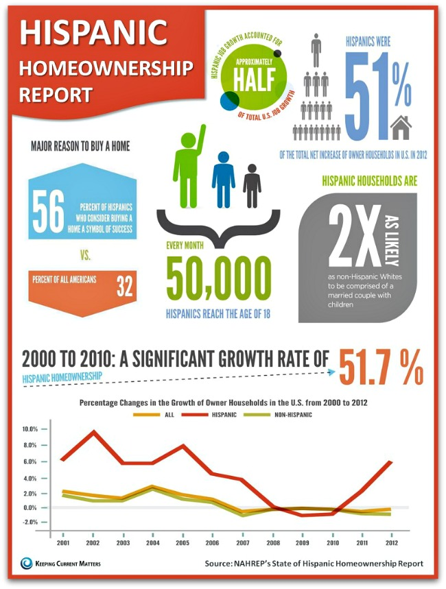 Hispanic-Homeownership-Inforgraphic