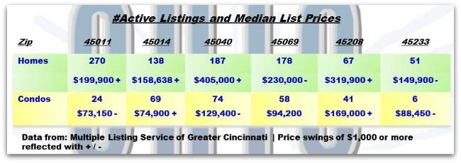 Homes for Sale Cincinnati Ohio 040213