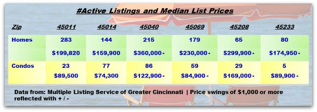 Cincinnati Real Estate Weekly Update 070913