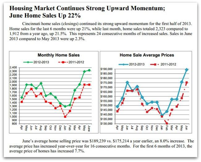 June Home Sales in Cincinnati