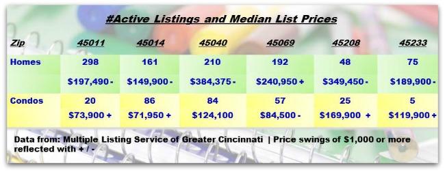 Real Estate Cincinnati Zip Code Weekly Update 082013