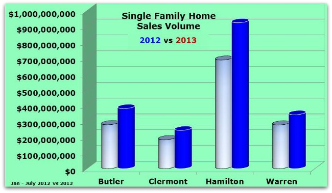 Greater Cincinnati Home Sales by County