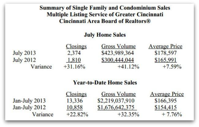 CABR Sales July 2013