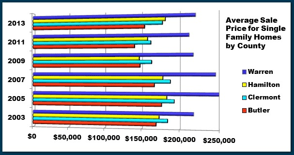 SFH Average Sale Price 2003 thru 2013