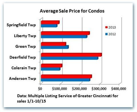 Average Sale Price for Condos