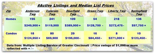 Cincinnati Townships Real Estater Weekly Update 092313