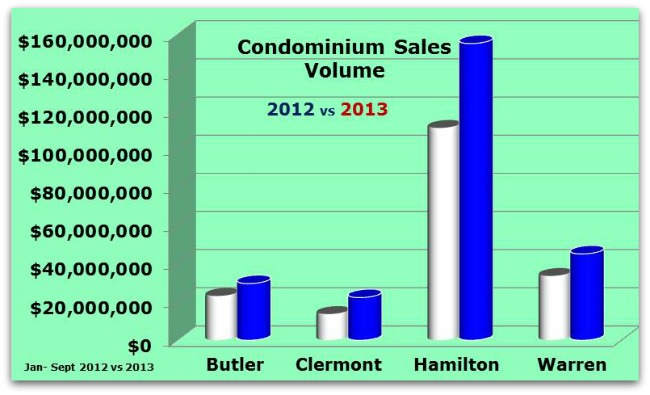Condo Sales Volume for Greater Cincinnati