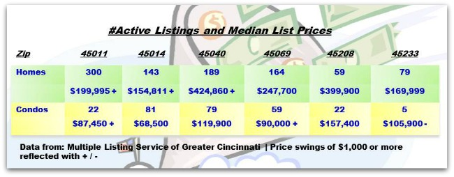 Greater Cincinnati Real Estate ZipCode Update 100113