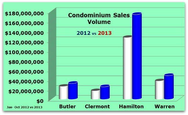 Condo Sales Volume 111713