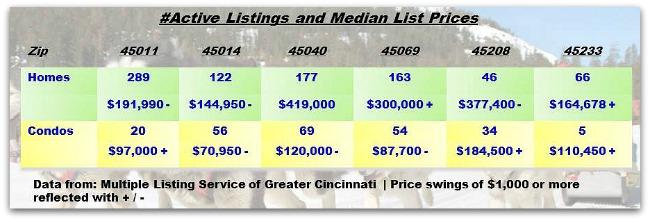 Greater-Cincinnati-Real-Estate-ZipCode-Update-121013.jpg