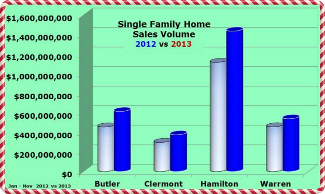 Greater Cincinnati Single Family Home Sales Jan - Nov