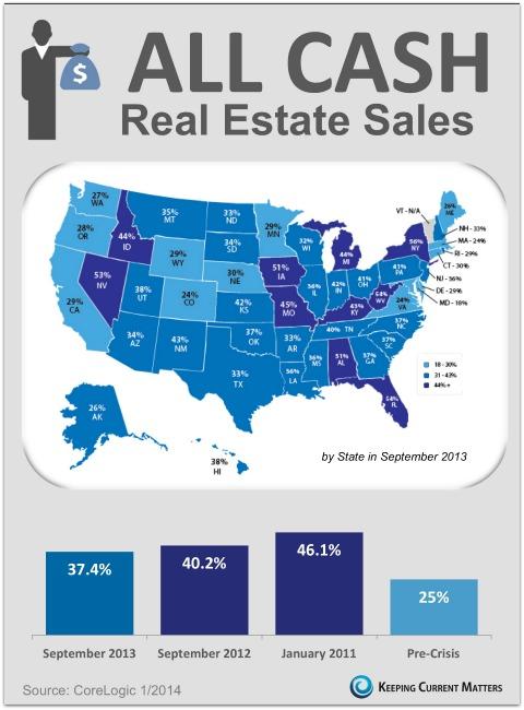 All Cash Real Estate Sales