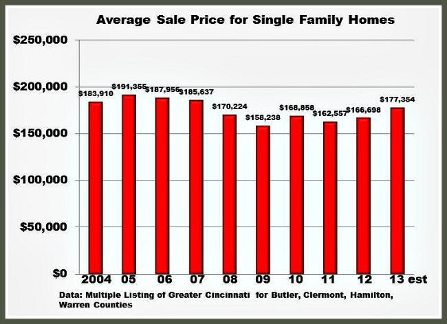 Cincinnati Home Sale Prices 2004-2013