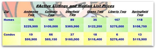 Cincinnati Townships Real Estater Weekly Update 011414