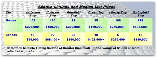 Cincinnati Townships Real Estater Weekly Update 012914