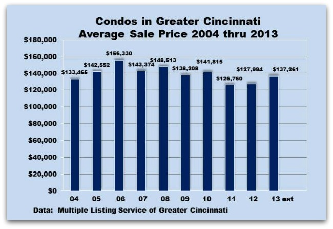 Greater Cincinnati Condo Sales 2004-2013