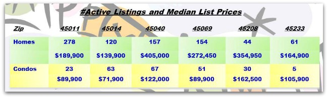 Greater Cincinnati Real Estate ZipCode Update 010714