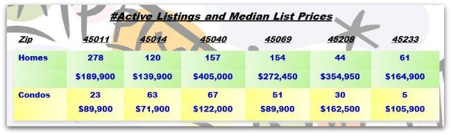 Greater Cincinnati Real Estate ZipCode Update 010714