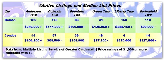 Cincinnati Townships Real Estater Weekly Update 021114