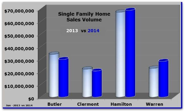Single Family Home Sales in Greater Cincinnati 2013 vs 2014