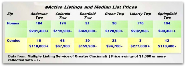 Cincinnati Townships Real Estater Weekly Update 031214