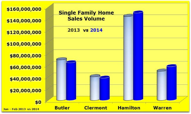 Home sales volume for greater Cincinnati