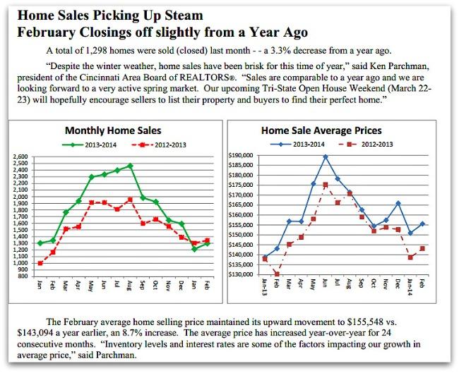 February Cincinnati Home Sales
