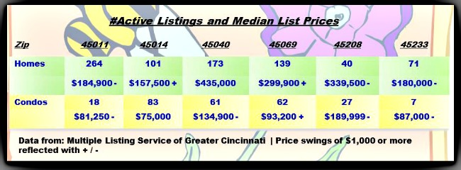 Greater Cincinnati Real Estate ZipCode Update 040114