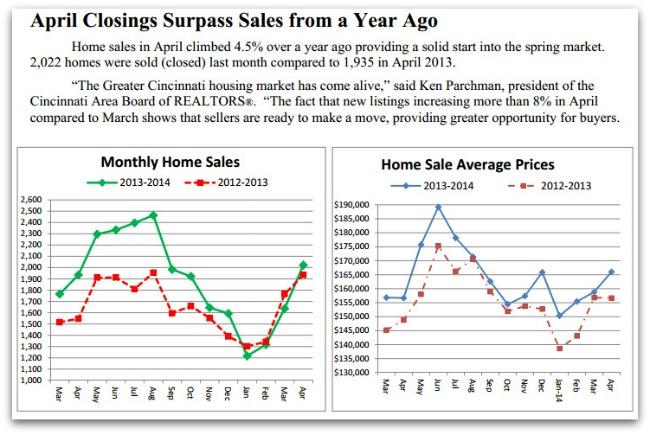 April 2014 Home Sales in Cincinnati